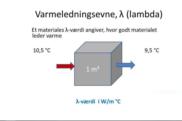 Lambda værdi og varmeledningsevne